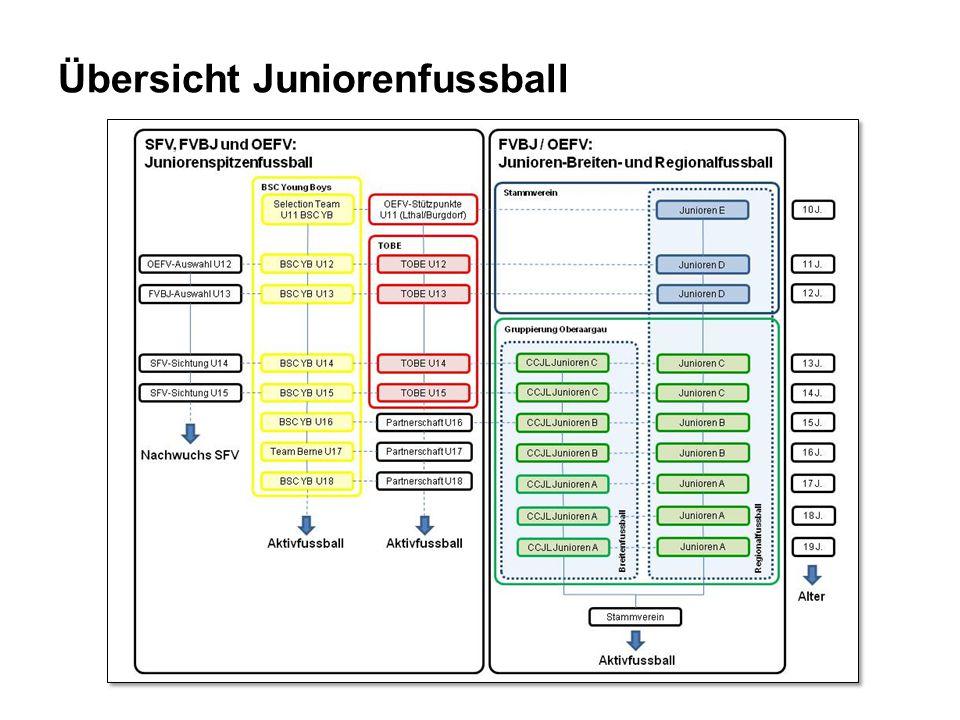 Übersicht Juniorenfussball