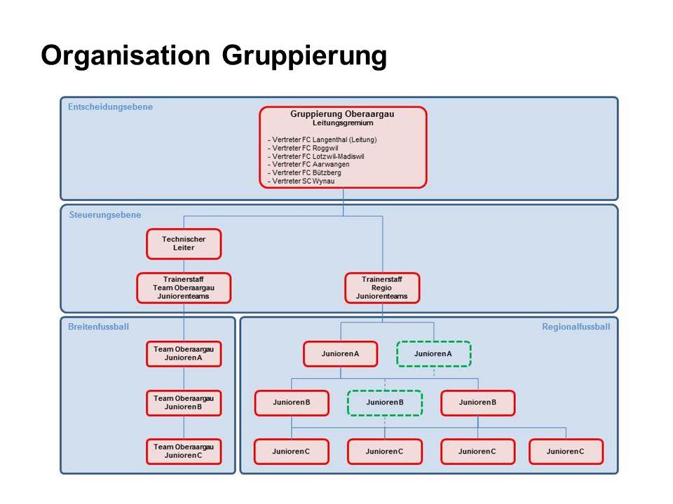 Organisation Gruppierung