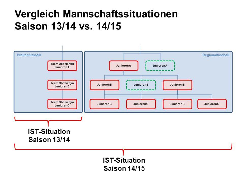 IST-Situation Saison 13/14 IST-Situation Saison 14/15