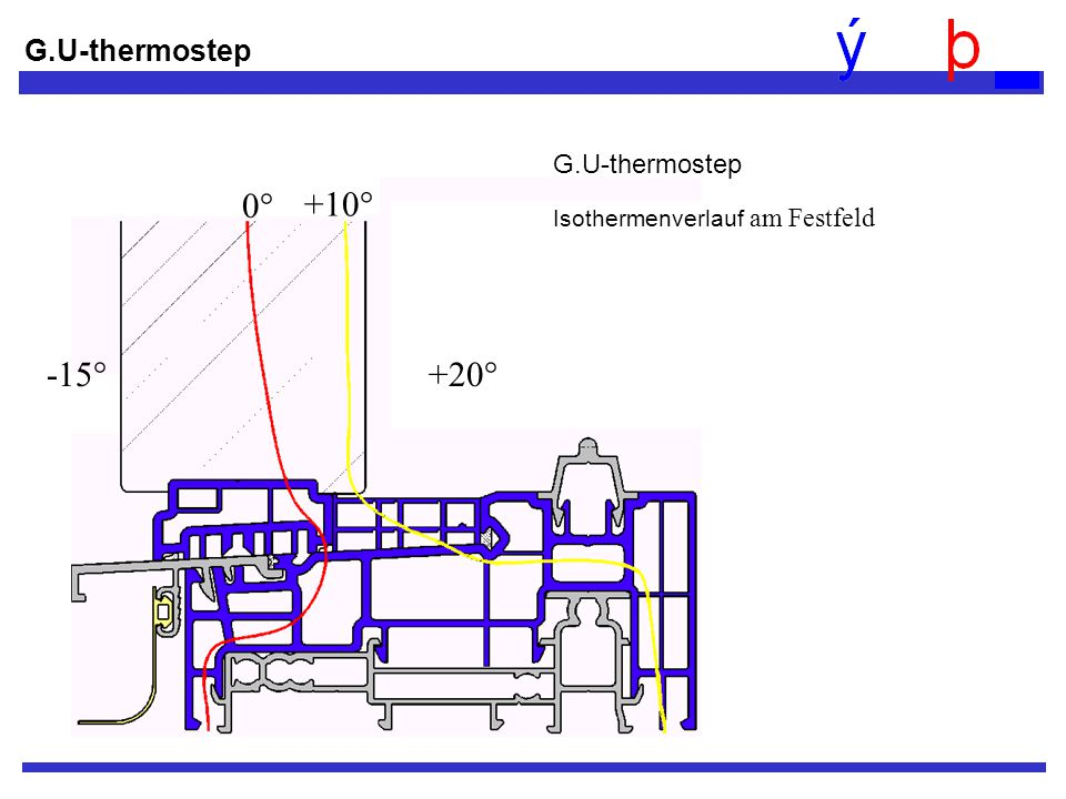 -15° +20° 0° +10° G.U-thermostep G.U-thermostep