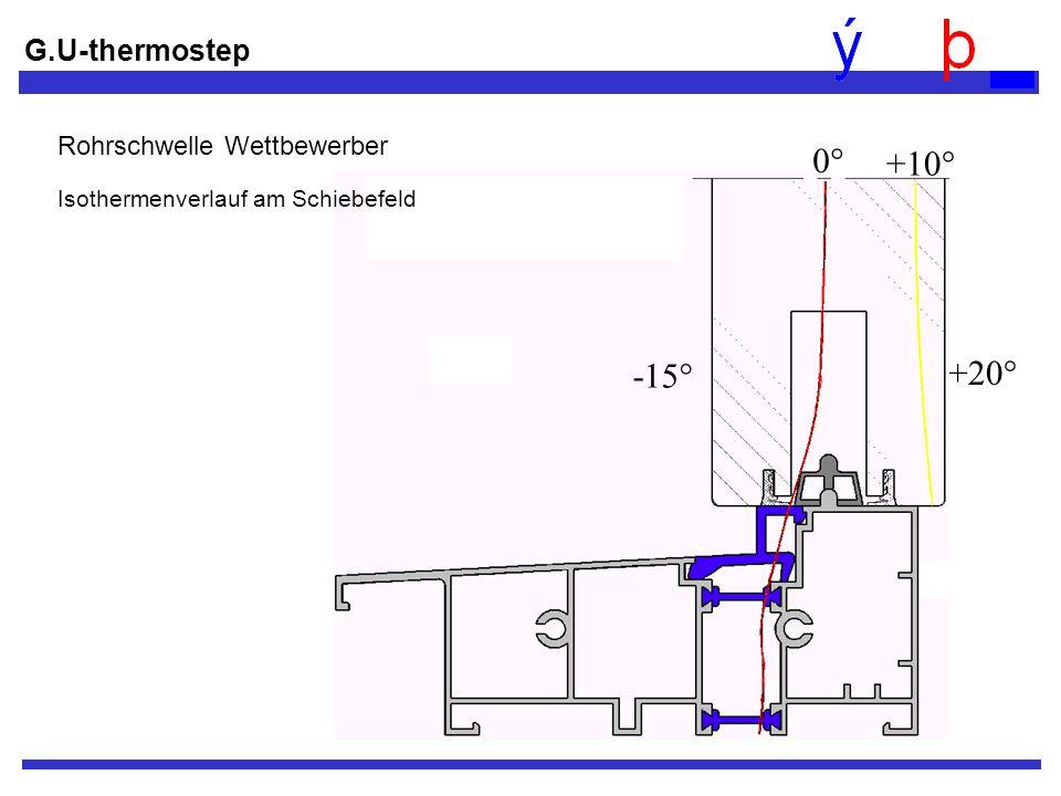 0° +10° -15° +20° G.U-thermostep Rohrschwelle Wettbewerber