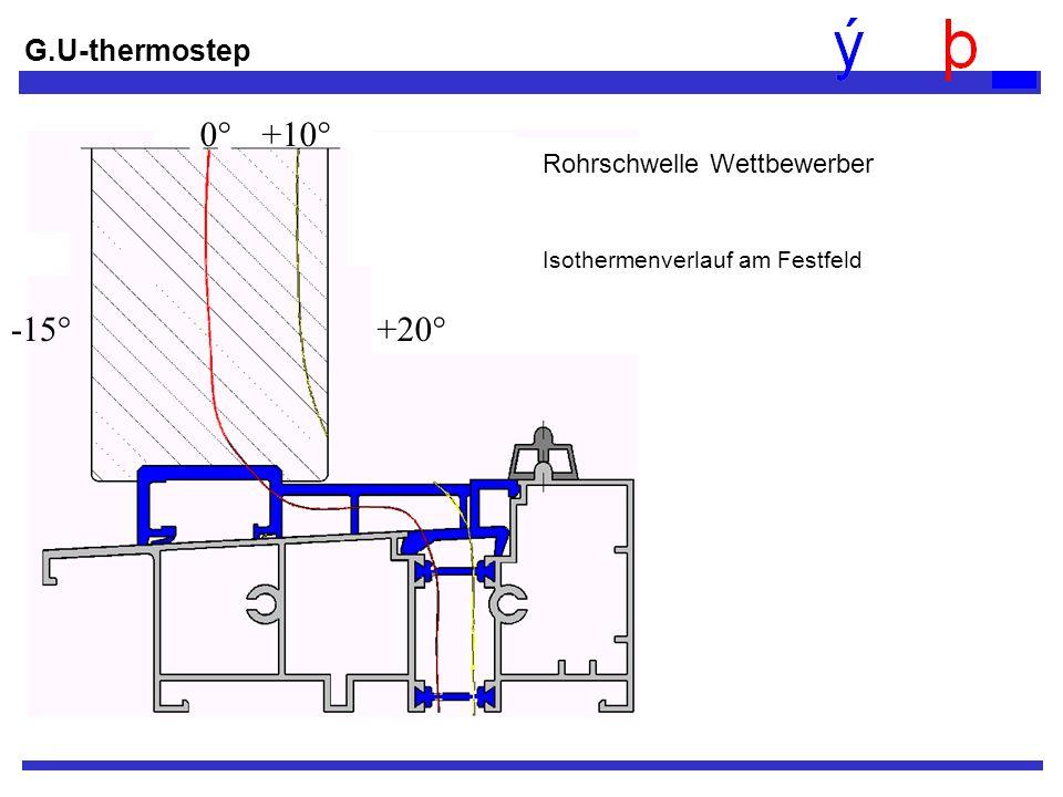 -15° +20° 0° +10° G.U-thermostep Rohrschwelle Wettbewerber