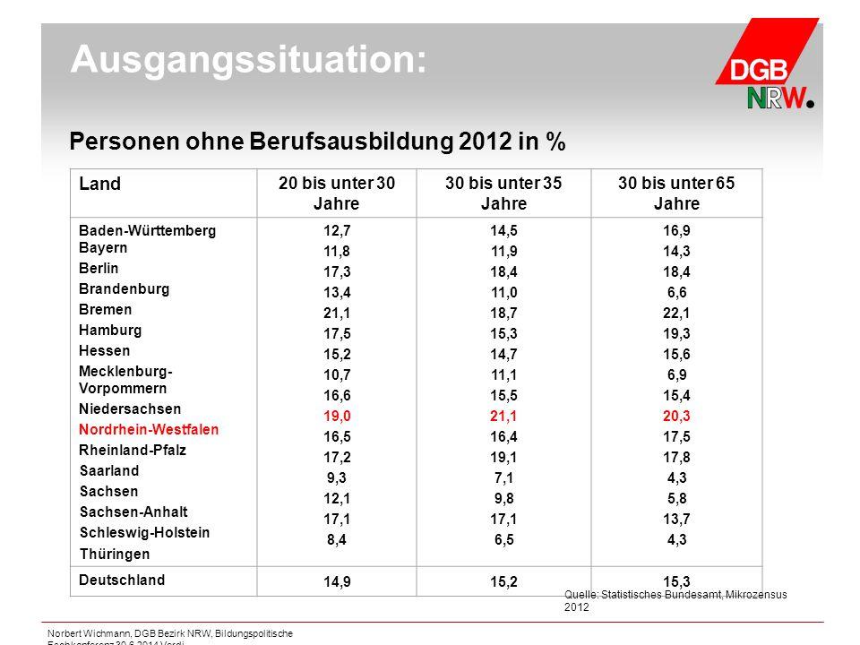 Ausgangssituation: Personen ohne Berufsausbildung 2012 in % Land