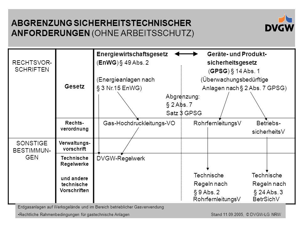 ABGRENZUNG SICHERHEITSTECHNISCHER ANFORDERUNGEN (OHNE ARBEITSSCHUTZ)