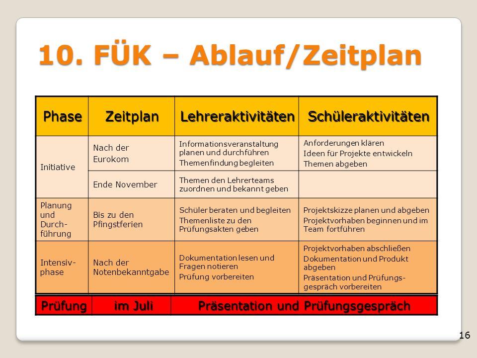 10. FÜK – Ablauf/Zeitplan Phase Zeitplan Lehreraktivitäten