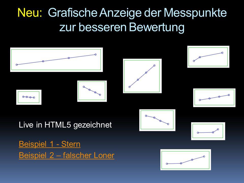 Neu: Grafische Anzeige der Messpunkte zur besseren Bewertung