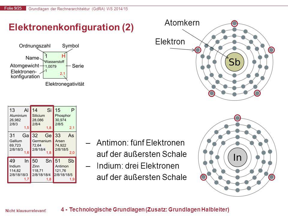 Elektronenkonfiguration (2)