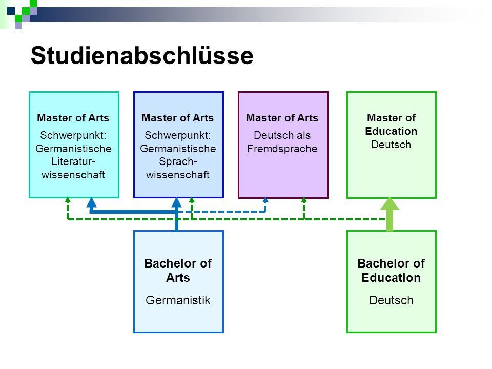 Studienabschlüsse Bachelor of Arts Germanistik Bachelor of Education