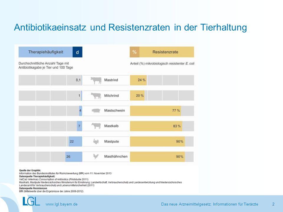 Antibiotikaeinsatz und Resistenzraten in der Tierhaltung