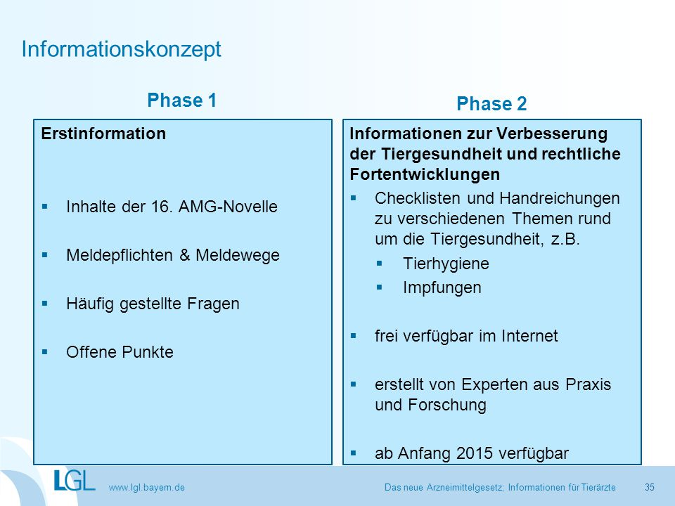 Informationskonzept Phase 1 Phase 2 Erstinformation