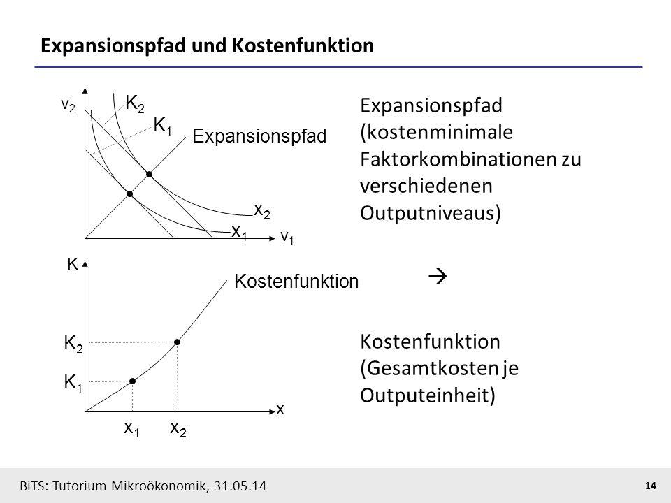 Expansionspfad und Kostenfunktion