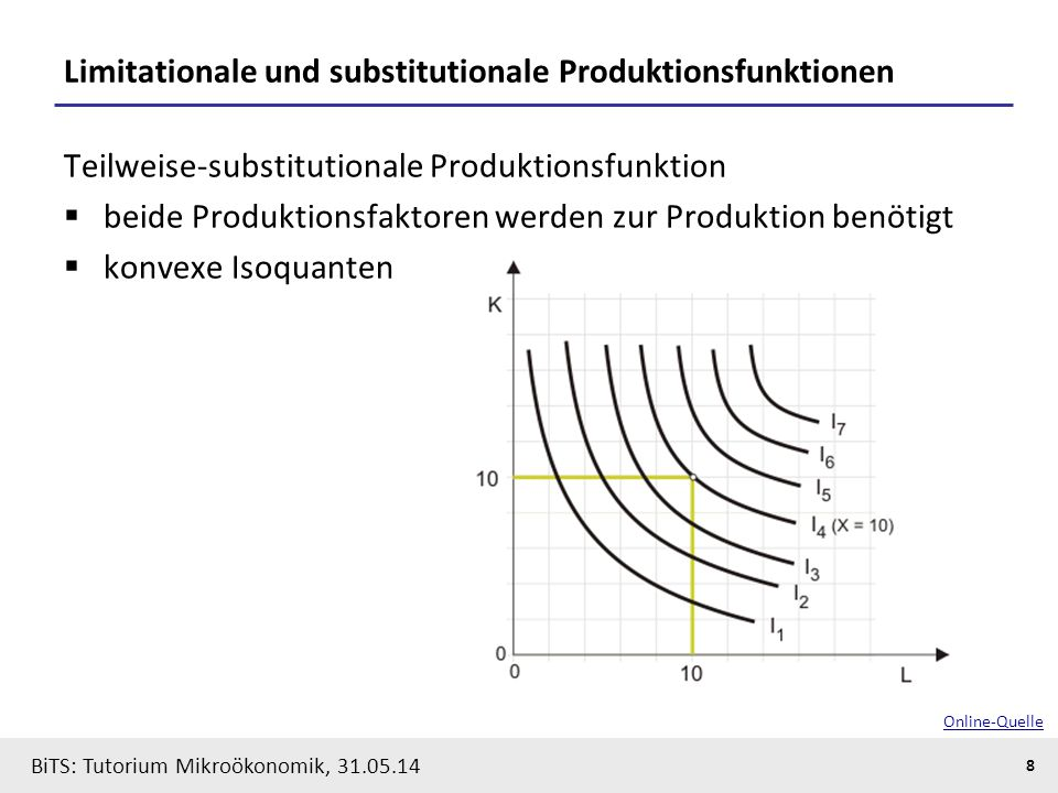Limitationale und substitutionale Produktionsfunktionen