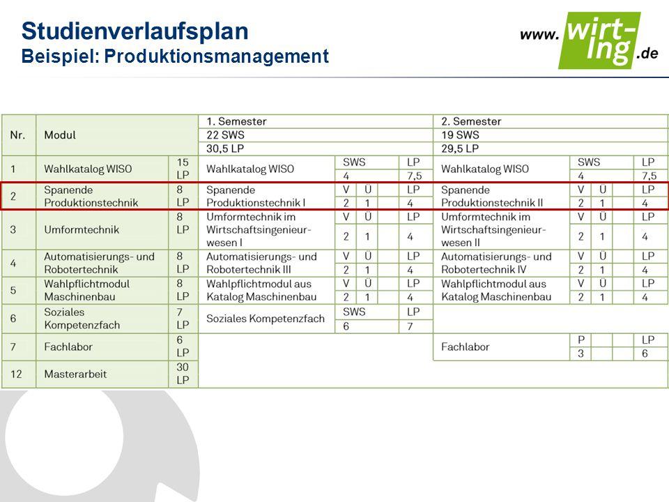 Studienverlaufsplan Beispiel: Produktionsmanagement