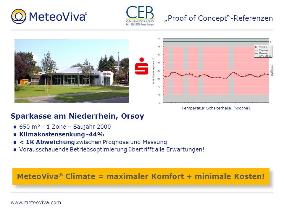 MeteoViva® Climate = maximaler Komfort + minimale Kosten!