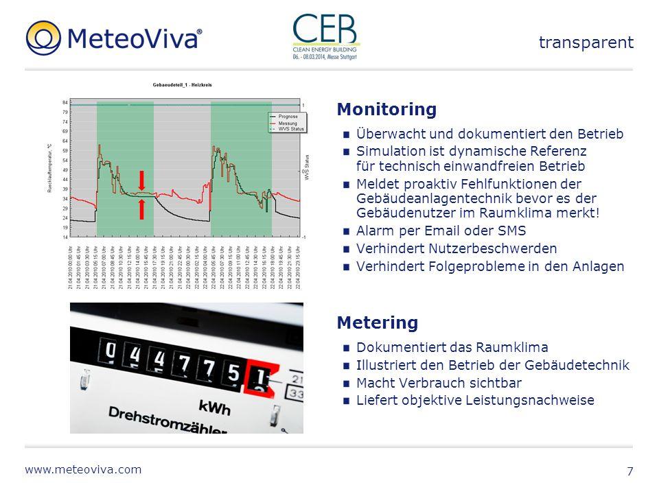 transparent Monitoring Metering Überwacht und dokumentiert den Betrieb