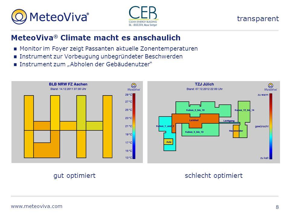 MeteoViva® Climate macht es anschaulich