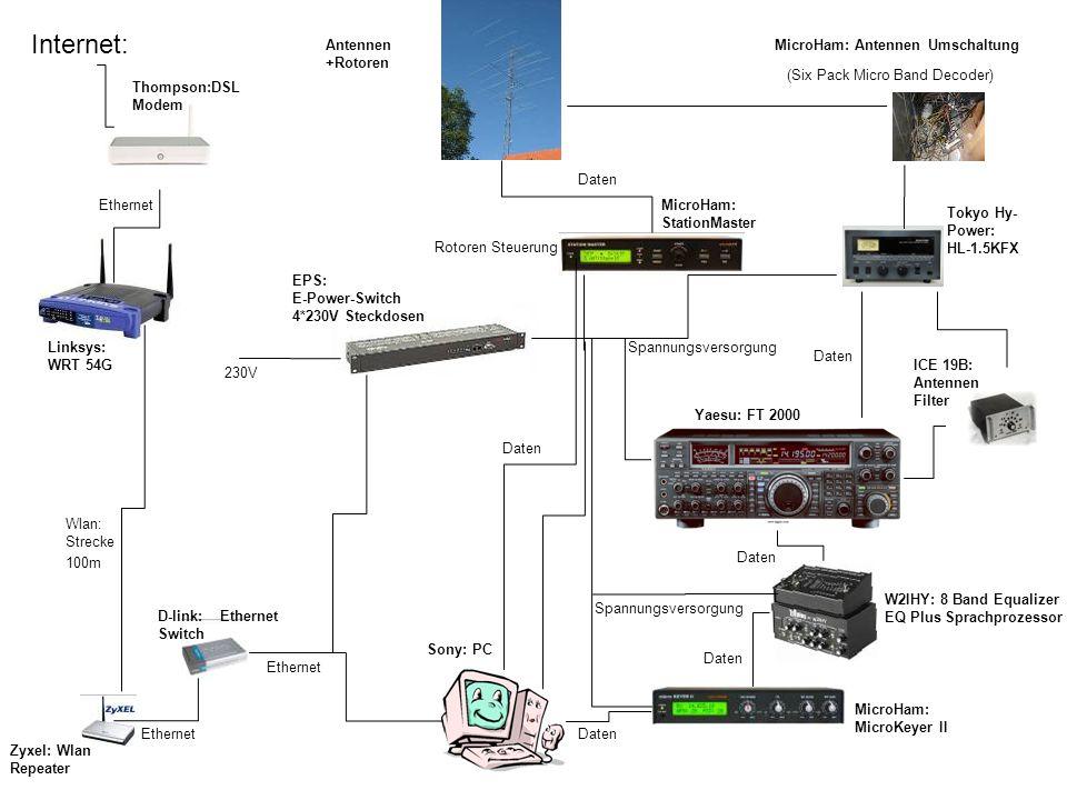 Internet: Daten Antennen +Rotoren MicroHam: Antennen Umschaltung