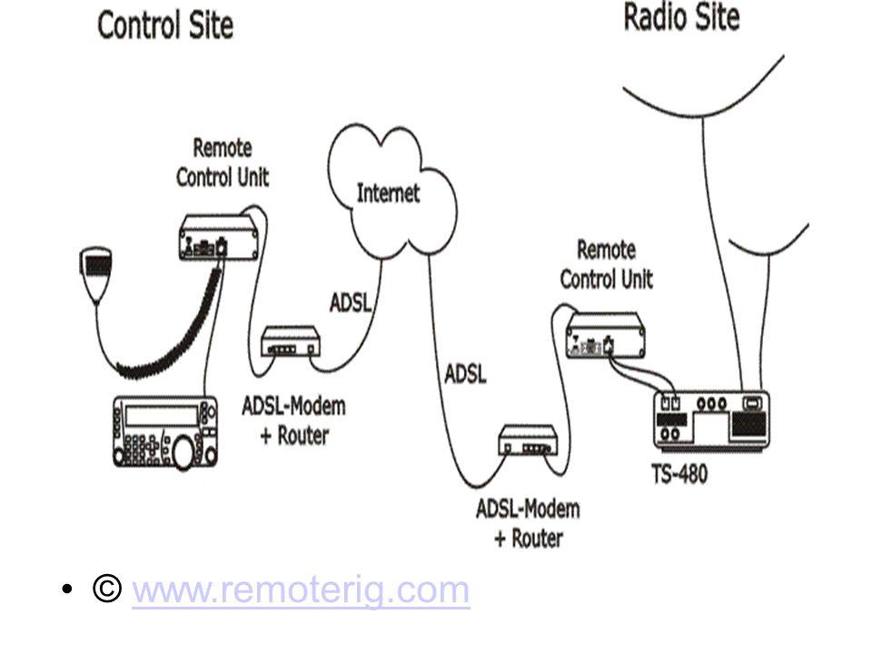 © www.remoterig.com