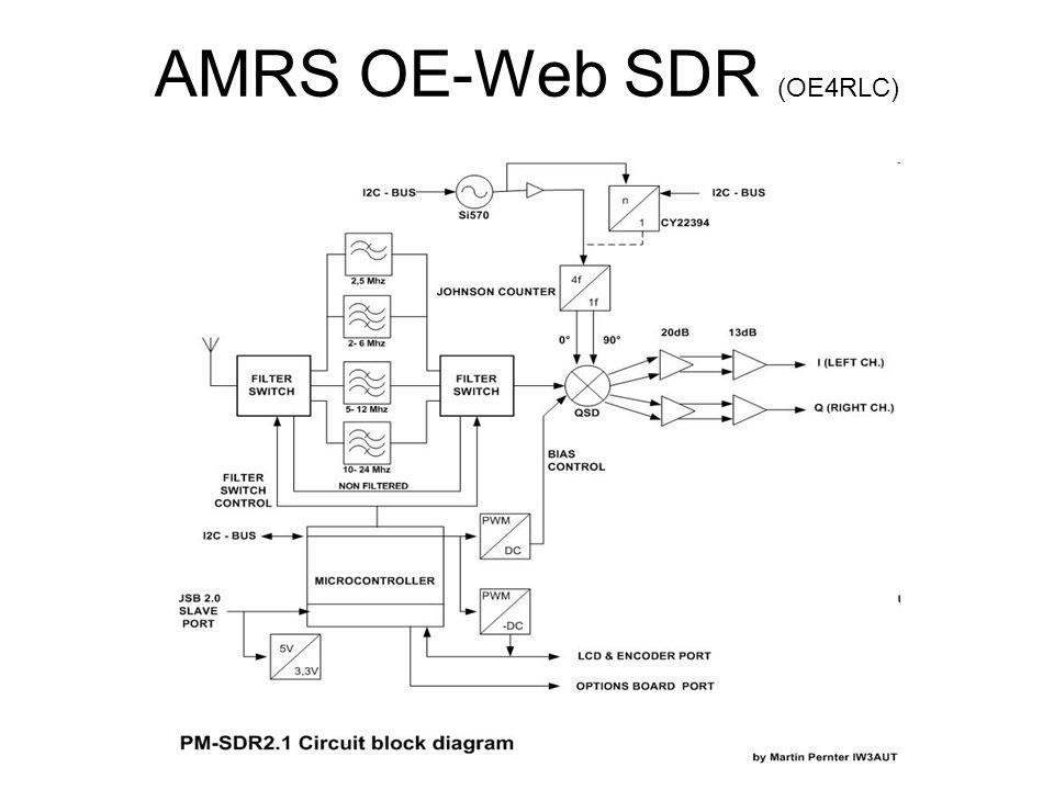 AMRS OE-Web SDR (OE4RLC)