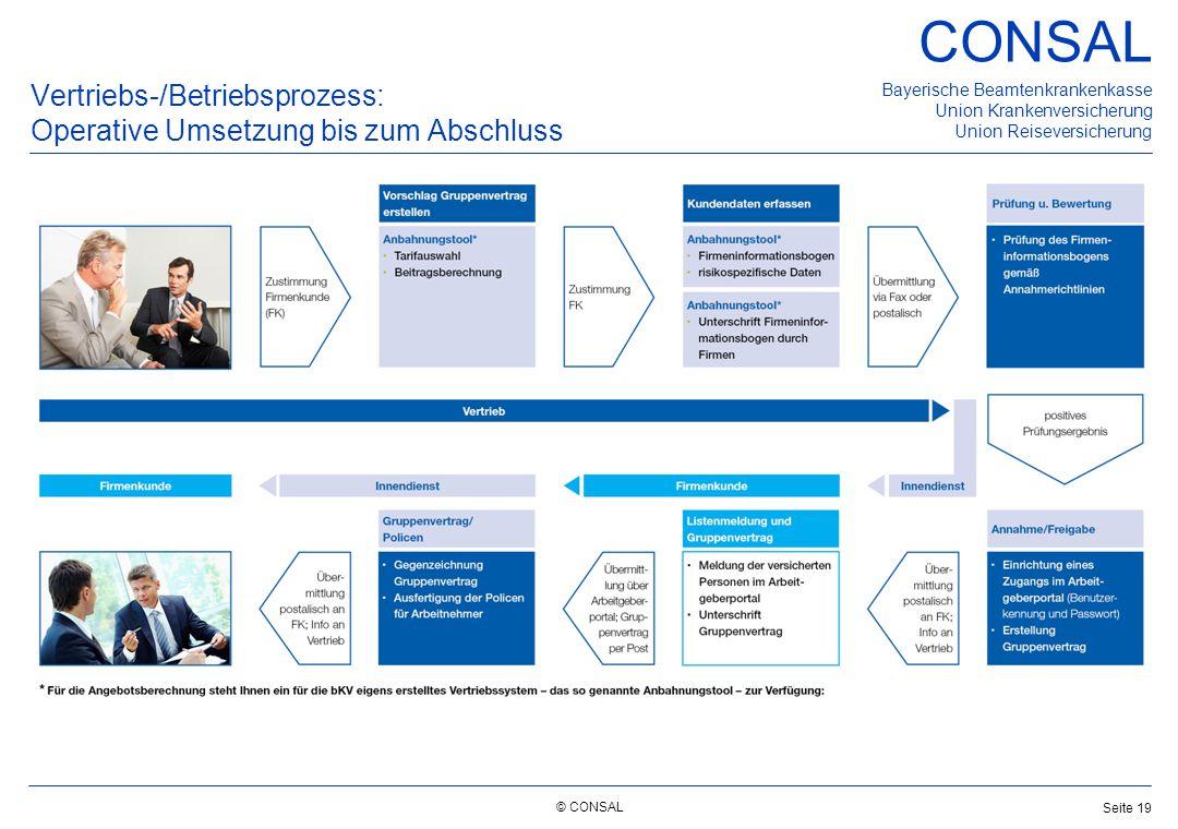 Vertriebs-/Betriebsprozess: Operative Umsetzung bis zum Abschluss