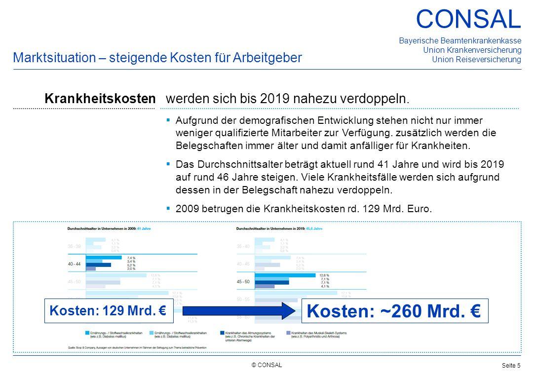 Kosten: ~260 Mrd. € Marktsituation – steigende Kosten für Arbeitgeber