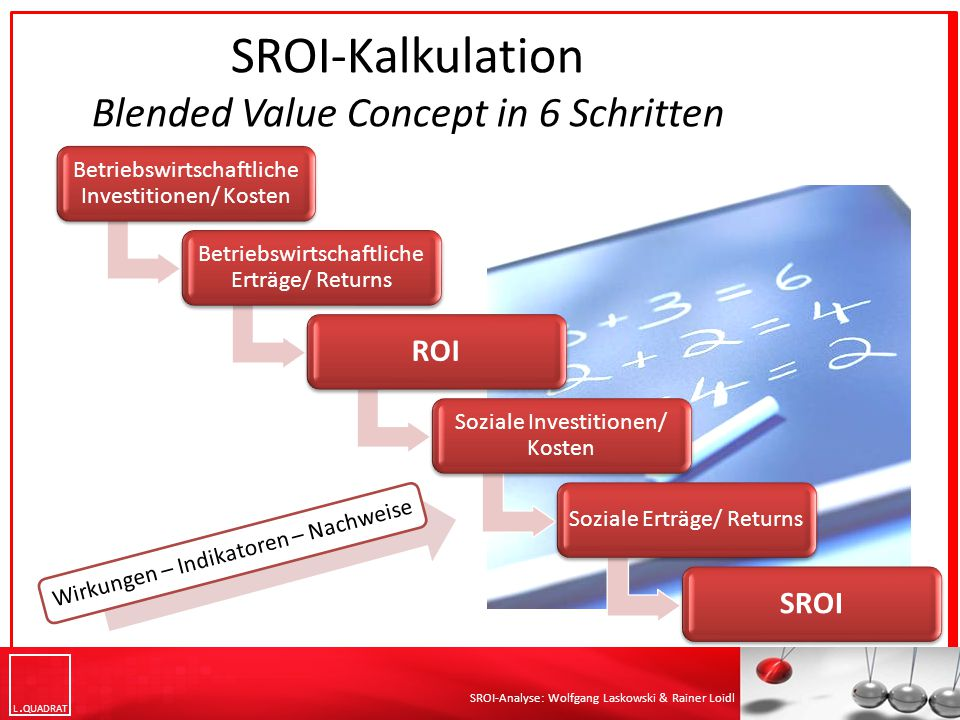 SROI-Kalkulation Blended Value Concept in 6 Schritten
