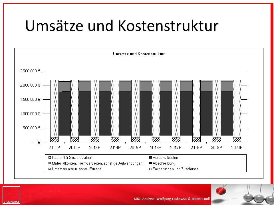 Umsätze und Kostenstruktur