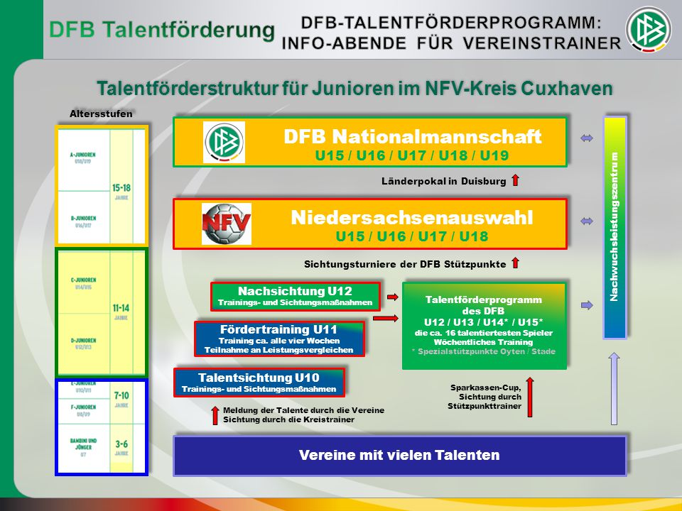 DFB Talentförderung DFB-TALENTFÖRDERPROGRAMM: INFO-ABENDE FÜR VEREINSTRAINER. Talentförderstruktur für Junioren im NFV-Kreis Cuxhaven.