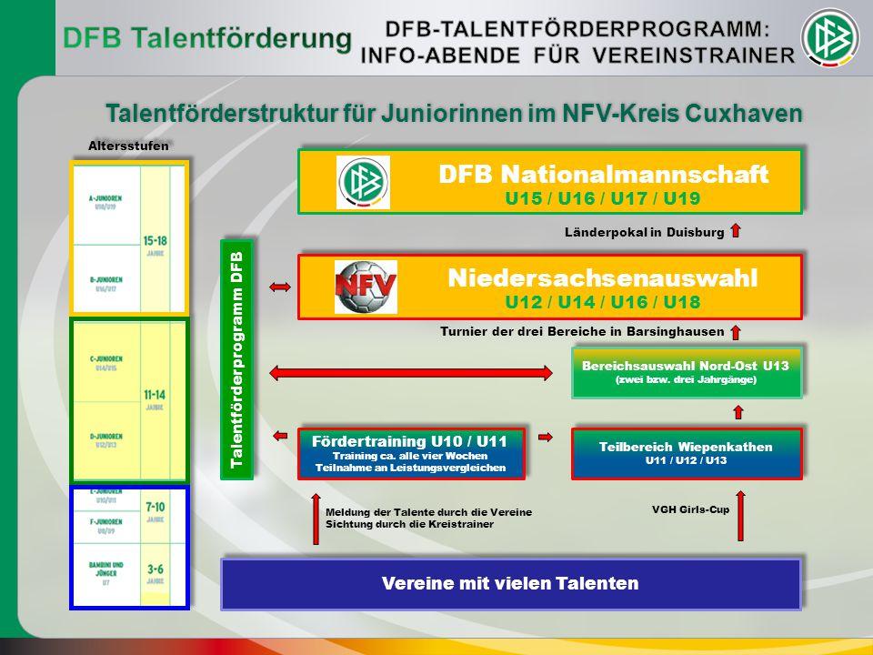 DFB Talentförderung DFB-TALENTFÖRDERPROGRAMM: INFO-ABENDE FÜR VEREINSTRAINER. Talentförderstruktur für Juniorinnen im NFV-Kreis Cuxhaven.