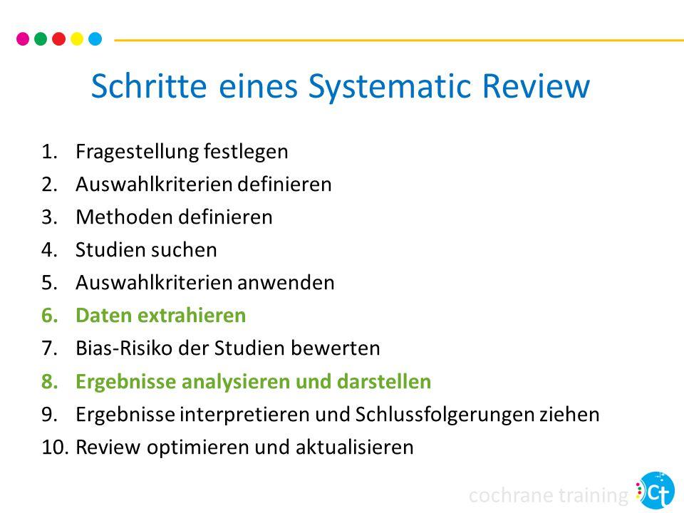 Schritte eines Systematic Review