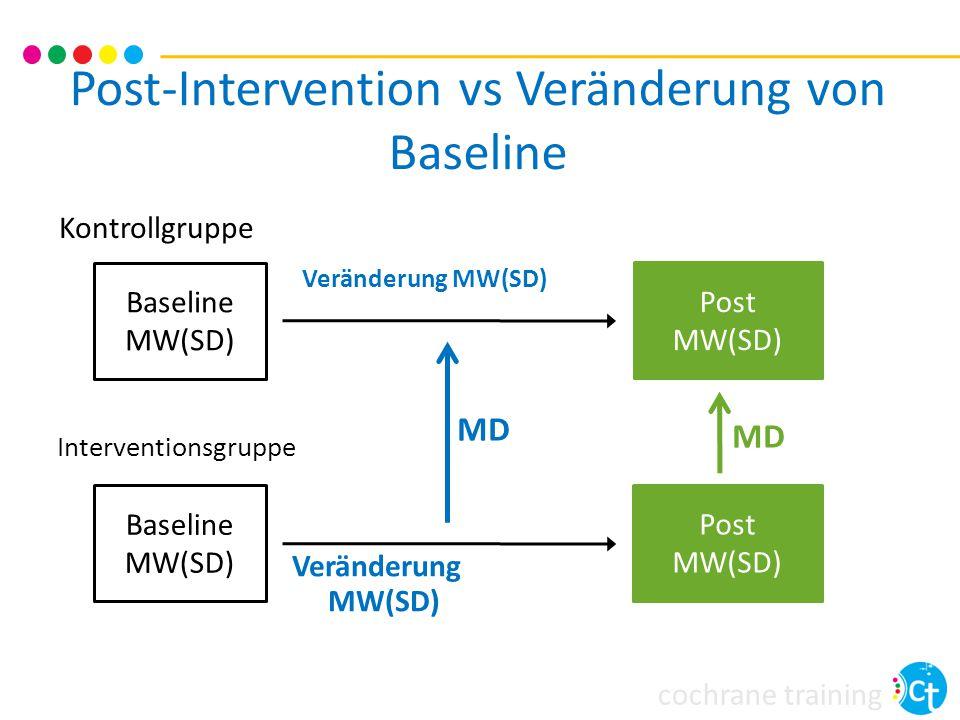 Post-Intervention vs Veränderung von Baseline