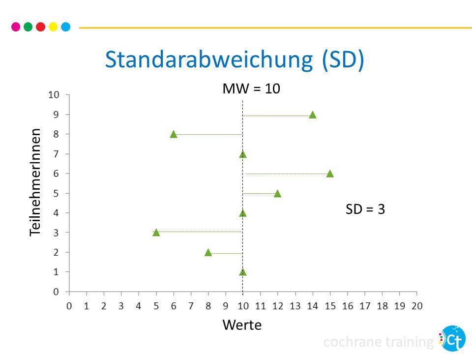 Standarabweichung (SD)