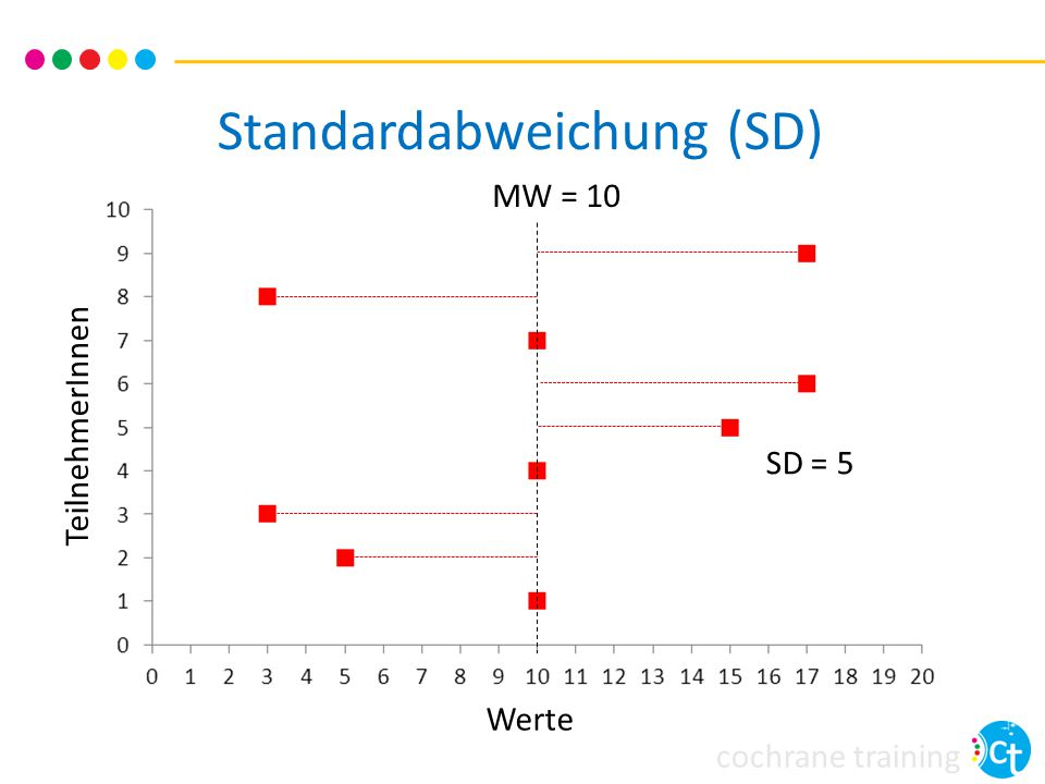 Standardabweichung (SD)