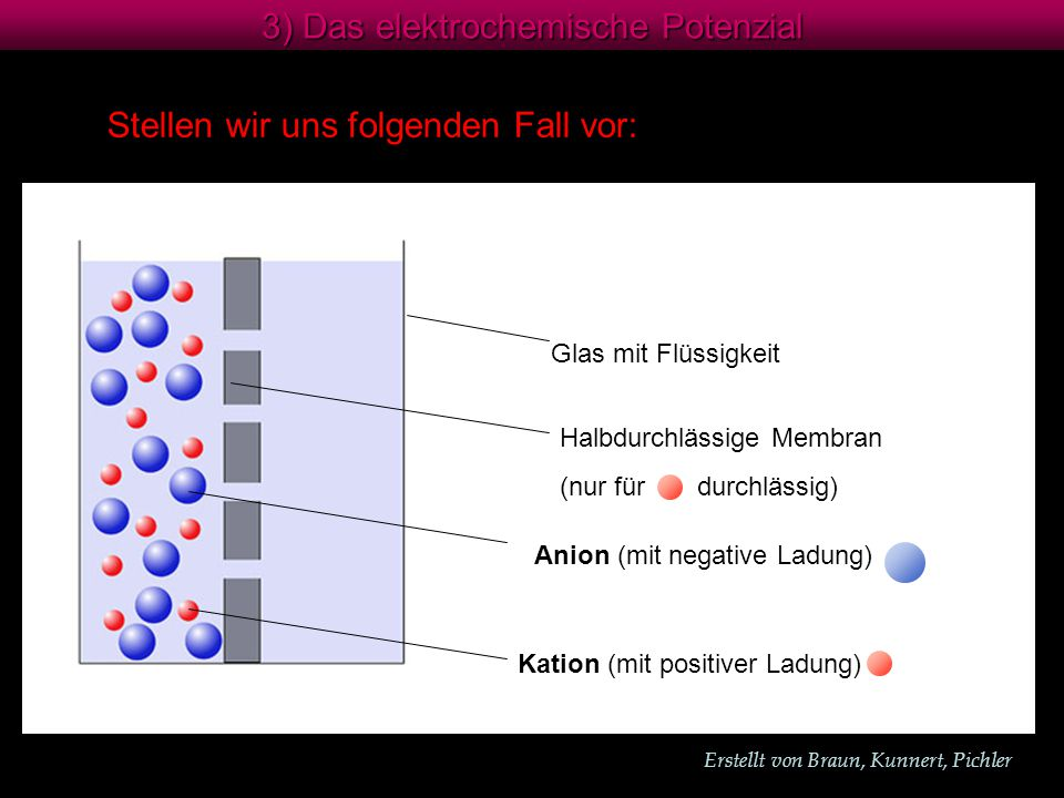 3) Das elektrochemische Potenzial