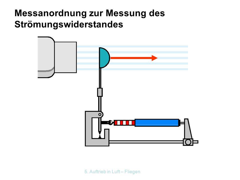 Messanordnung zur Messung des Strömungswiderstandes