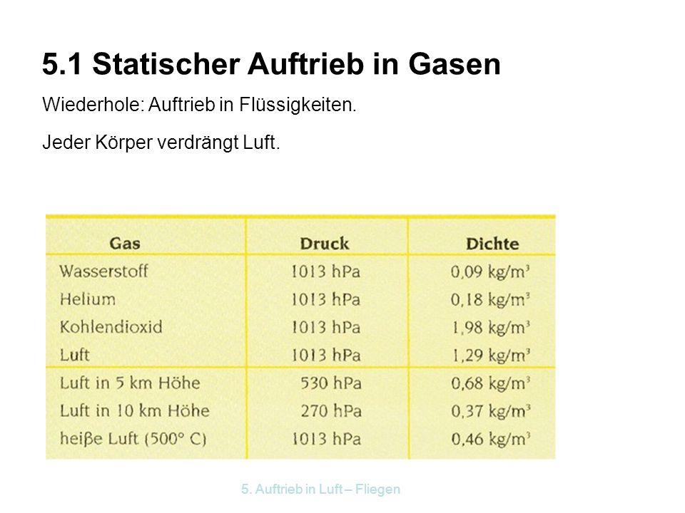 5.1 Statischer Auftrieb in Gasen