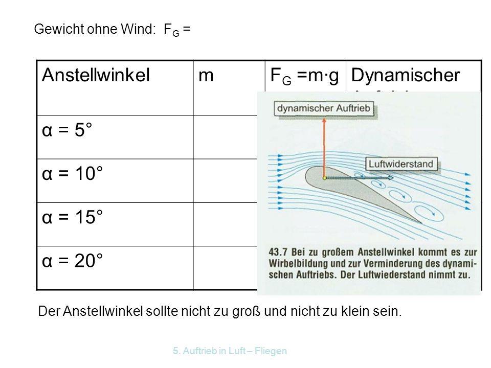 Anstellwinkel m FG =m·g Dynamischer Auftrieb α = 5° α = 10° α = 15°