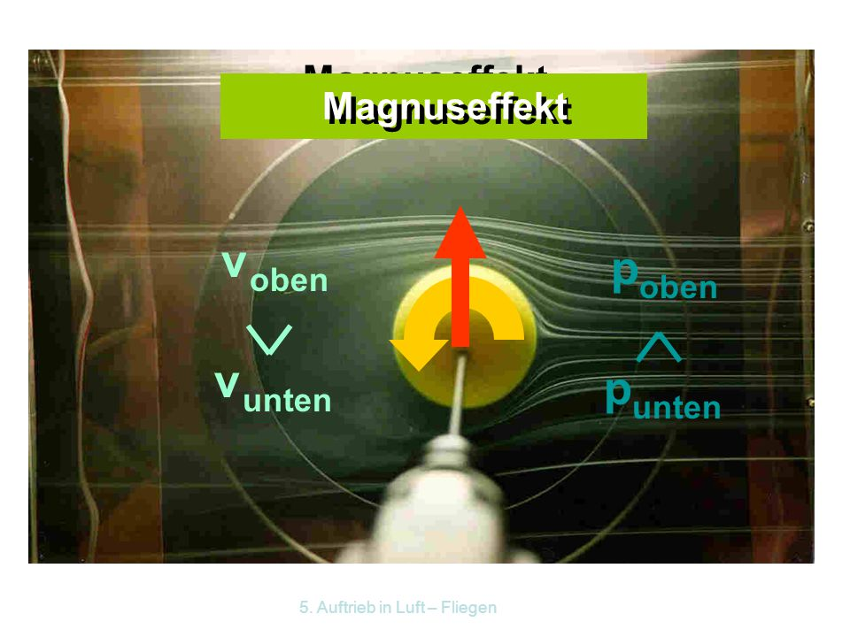 v p Magnuseffekt Magnuseffekt oben oben unten unten