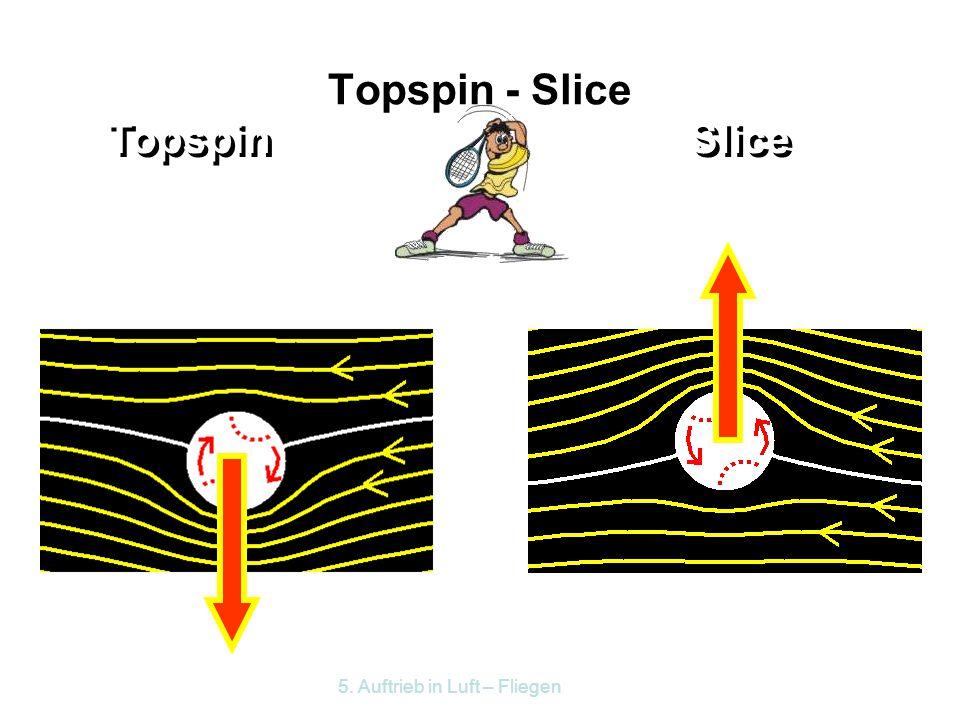 Topspin - Slice Topspin Slice 5. Auftrieb in Luft – Fliegen