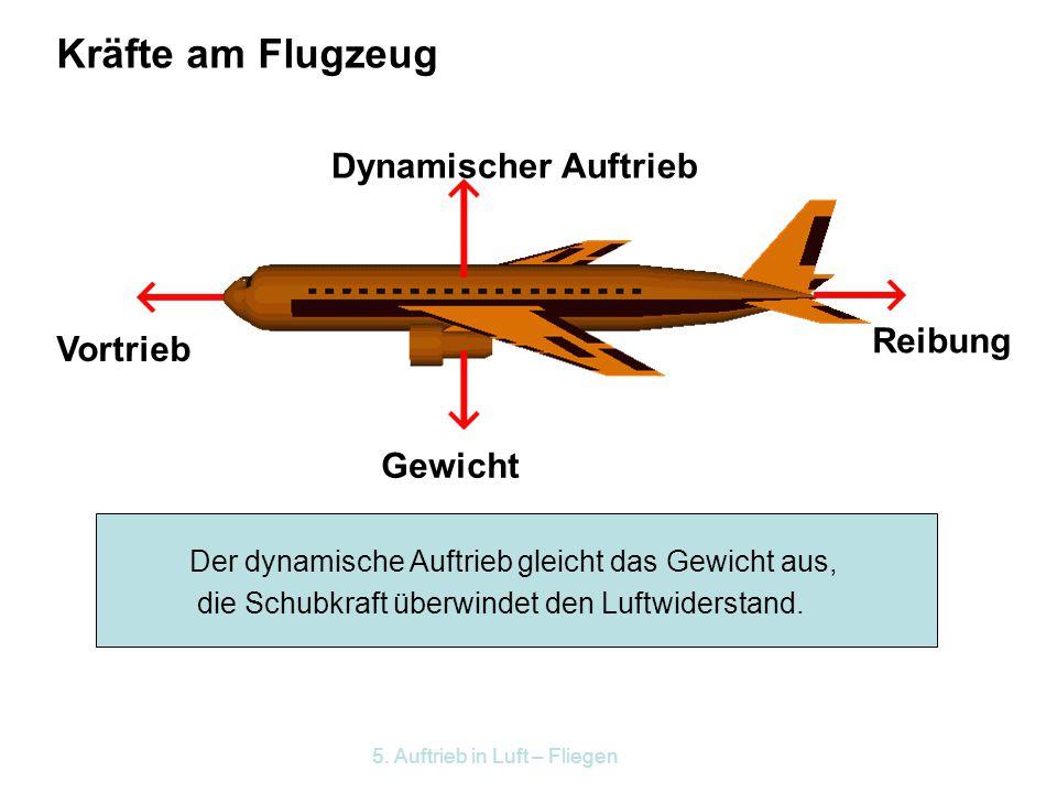 Kräfte am Flugzeug Dynamischer Auftrieb Reibung Vortrieb Gewicht