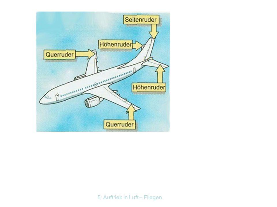 5. Auftrieb in Luft – Fliegen