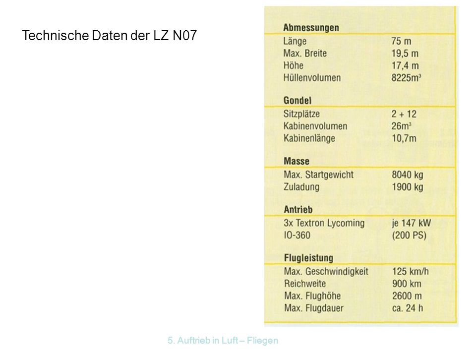 Technische Daten der LZ N07