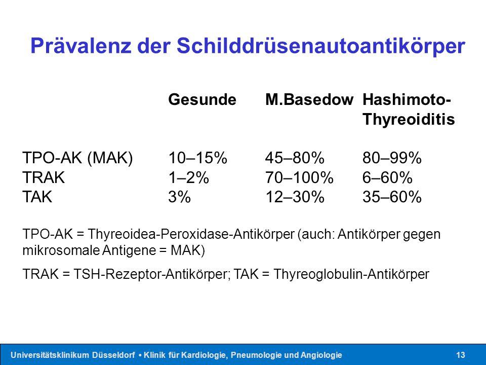 Prävalenz der Schilddrüsenautoantikörper