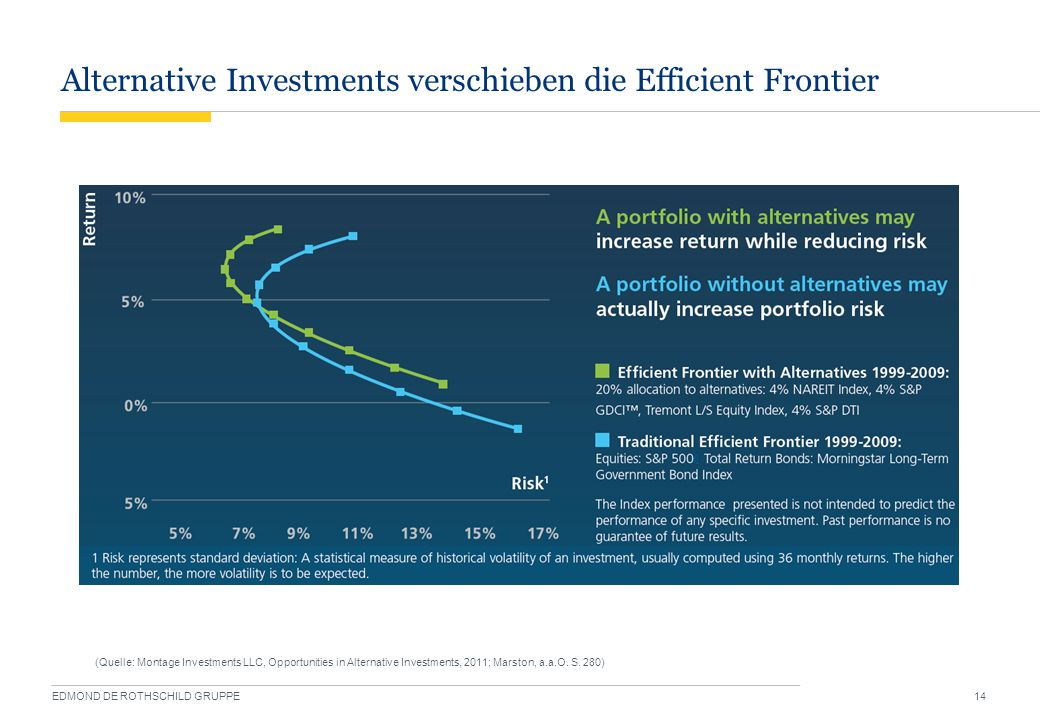 Alternative Investments verschieben die Efficient Frontier