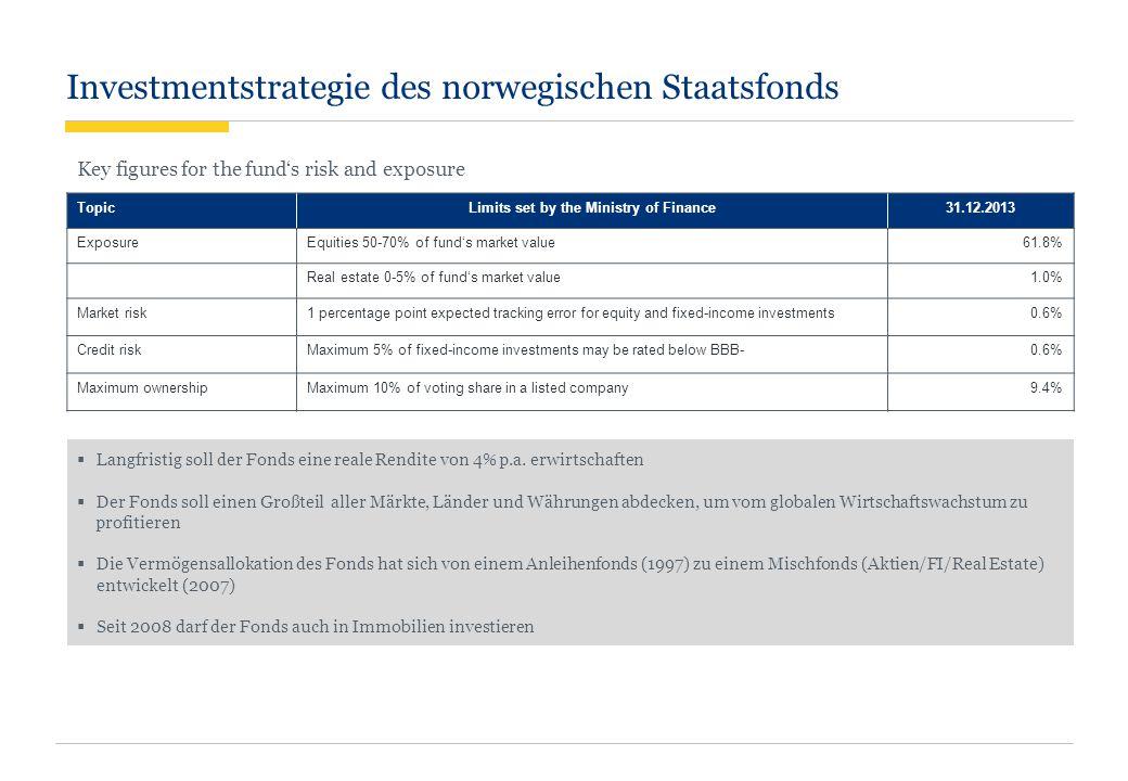 Investmentstrategie des norwegischen Staatsfonds