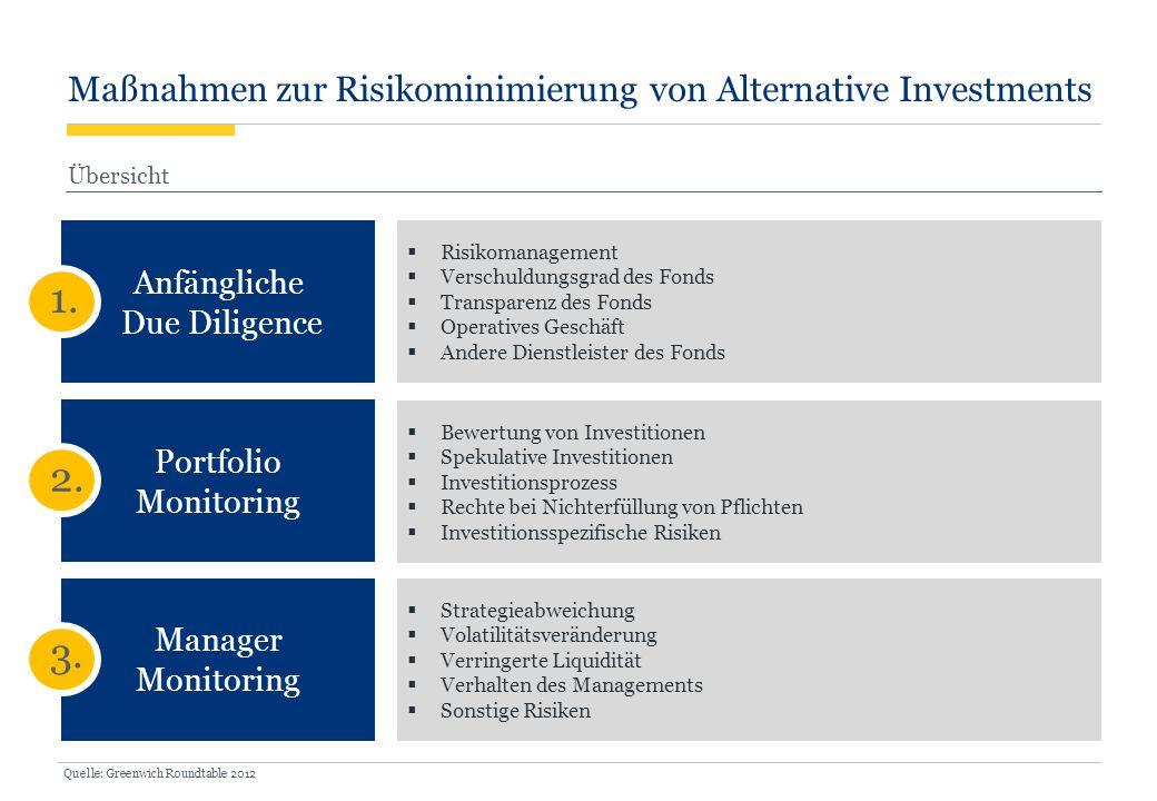 1. 2. 3. Maßnahmen zur Risikominimierung von Alternative Investments