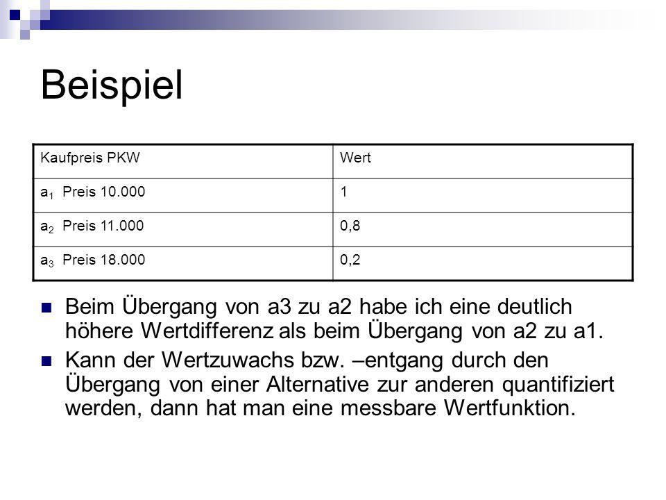 Beispiel Kaufpreis PKW. Wert. a1 Preis 10.000. 1. a2 Preis 11.000. 0,8. a3 Preis 18.000. 0,2.