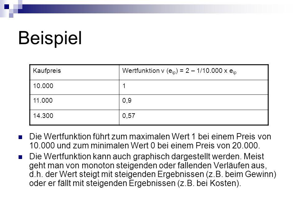 Beispiel Kaufpreis. Wertfunktion v (eip) = 2 – 1/10.000 x eip. 10.000. 1. 11.000. 0,9. 14.300.