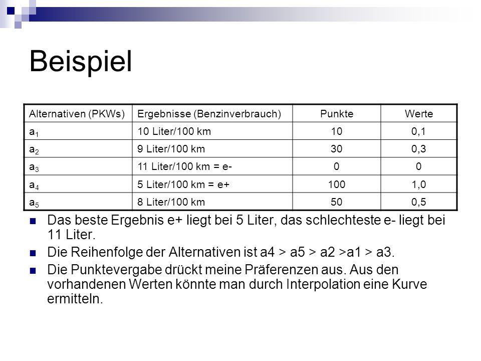 Beispiel Alternativen (PKWs) Ergebnisse (Benzinverbrauch) Punkte. Werte. a1. 10 Liter/100 km. 10.