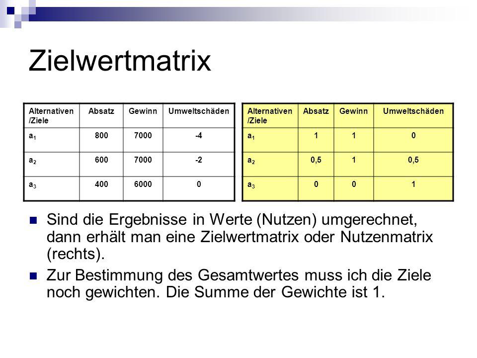 Zielwertmatrix Alternativen/Ziele. Absatz. Gewinn. Umweltschäden. a1. 800. 7000. -4. a2. 600.
